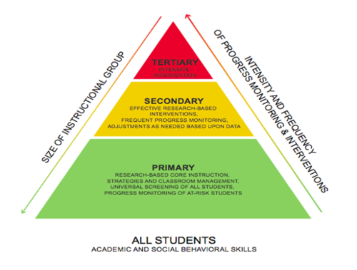 Levels of interventions cec 39 s rti blog for Response to intervention templates