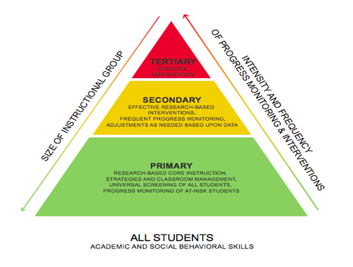 Levels Of Interventions Cecs Rti Blog